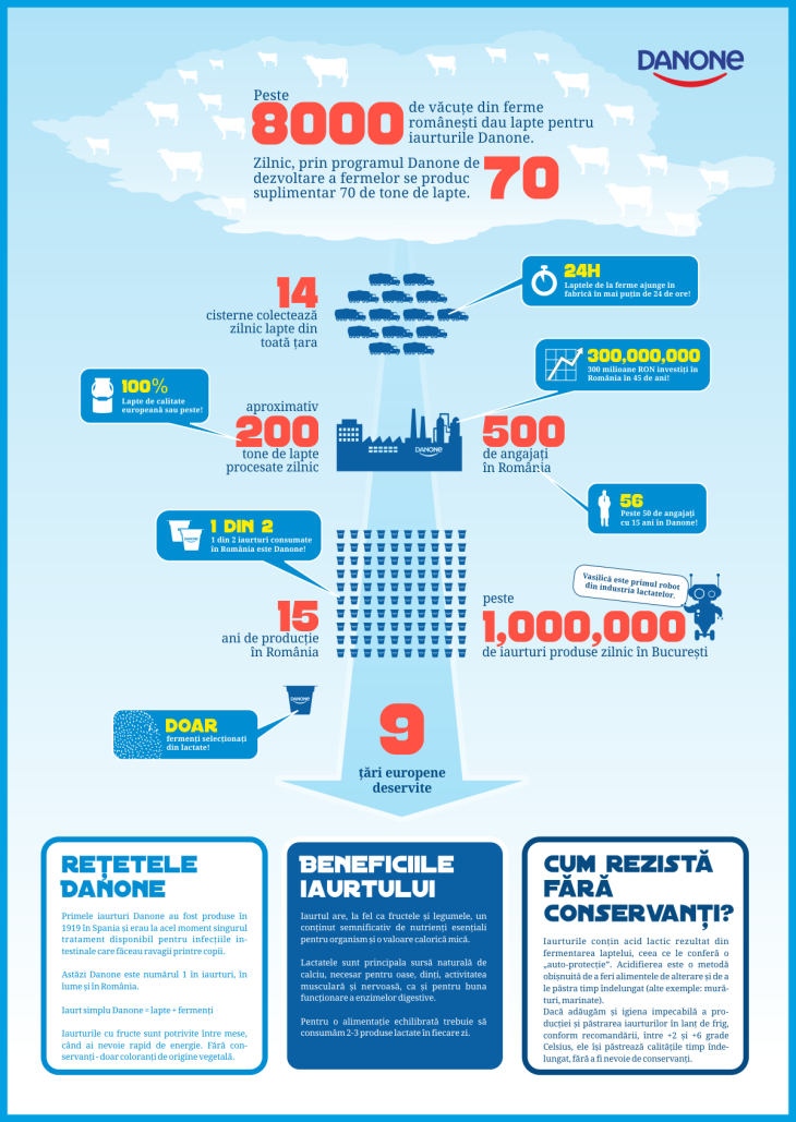 Infografic-Danone